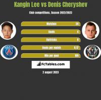 Kangin Lee vs Denis Cheryshev h2h player stats