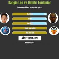 Kangin Lee vs Dimitri Foulquier h2h player stats