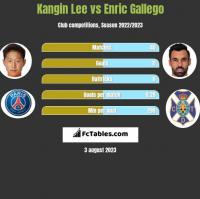 Kangin Lee vs Enric Gallego h2h player stats