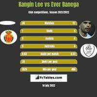 Kangin Lee vs Ever Banega h2h player stats