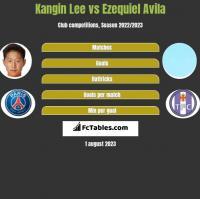 Kangin Lee vs Ezequiel Avila h2h player stats