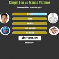 Kangin Lee vs Franco Vazquez h2h player stats