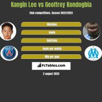 Kangin Lee vs Geoffrey Kondogbia h2h player stats