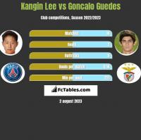 Kangin Lee vs Goncalo Guedes h2h player stats