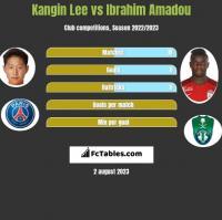 Kangin Lee vs Ibrahim Amadou h2h player stats