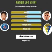 Kangin Lee vs Ivi h2h player stats