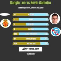 Kangin Lee vs Kevin Gameiro h2h player stats