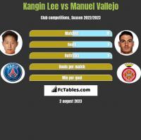 Kangin Lee vs Manuel Vallejo h2h player stats
