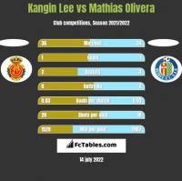 Kangin Lee vs Mathias Olivera h2h player stats