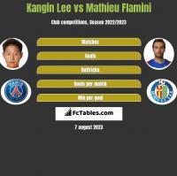 Kangin Lee vs Mathieu Flamini h2h player stats