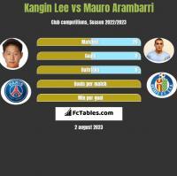 Kangin Lee vs Mauro Arambarri h2h player stats