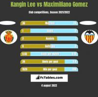 Kangin Lee vs Maximiliano Gomez h2h player stats