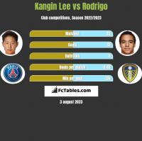 Kangin Lee vs Rodrigo h2h player stats