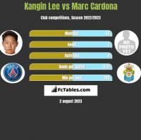 Kangin Lee vs Marc Cardona h2h player stats