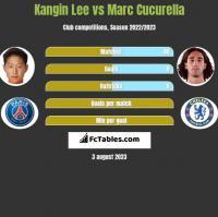 Kangin Lee vs Marc Cucurella h2h player stats