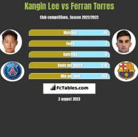 Kangin Lee vs Ferran Torres h2h player stats