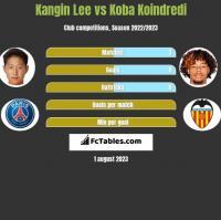 Kangin Lee vs Koba Koindredi h2h player stats