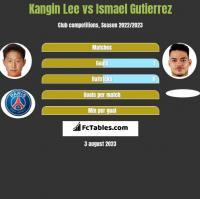 Kangin Lee vs Ismael Gutierrez h2h player stats