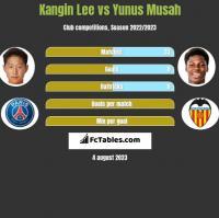Kangin Lee vs Yunus Musah h2h player stats