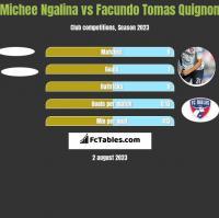 Michee Ngalina vs Facundo Tomas Quignon h2h player stats