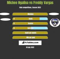 Michee Ngalina vs Freddy Vargas h2h player stats
