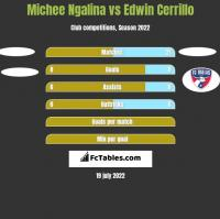 Michee Ngalina vs Edwin Cerrillo h2h player stats