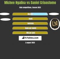 Michee Ngalina vs Daniel Crisostomo h2h player stats