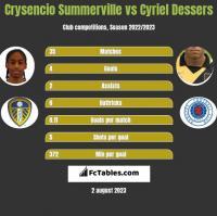 Crysencio Summerville vs Cyriel Dessers h2h player stats