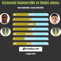 Crysencio Summerville vs Daniel James h2h player stats