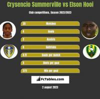 Crysencio Summerville vs Elson Hooi h2h player stats