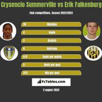 Crysencio Summerville vs Erik Falkenburg h2h player stats