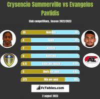 Crysencio Summerville vs Evangelos Pavlidis h2h player stats