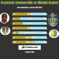 Crysencio Summerville vs Michiel Kramer h2h player stats