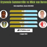 Crysencio Summerville vs Mick van Buren h2h player stats