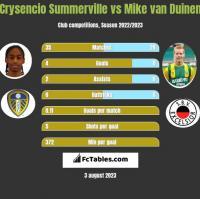 Crysencio Summerville vs Mike van Duinen h2h player stats