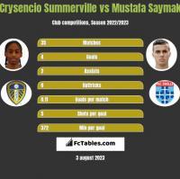 Crysencio Summerville vs Mustafa Saymak h2h player stats
