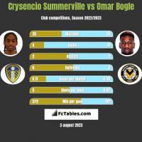 Crysencio Summerville vs Omar Bogle h2h player stats