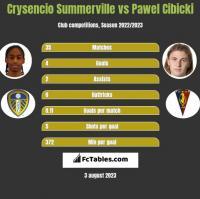 Crysencio Summerville vs Pawel Cibicki h2h player stats