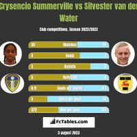Crysencio Summerville vs Silvester van der Water h2h player stats