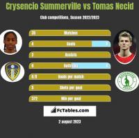 Crysencio Summerville vs Tomas Necid h2h player stats
