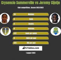 Crysencio Summerville vs Jeremy Cijntje h2h player stats