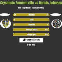 Crysencio Summerville vs Dennis Johnsen h2h player stats