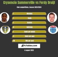 Crysencio Summerville vs Ferdy Druijf h2h player stats