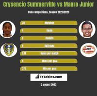 Crysencio Summerville vs Mauro Junior h2h player stats