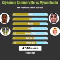 Crysencio Summerville vs Myron Boadu h2h player stats