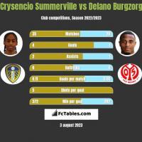Crysencio Summerville vs Delano Burgzorg h2h player stats