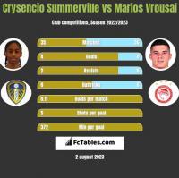 Crysencio Summerville vs Marios Vrousai h2h player stats