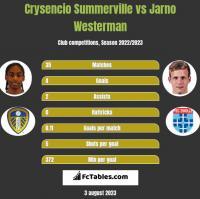 Crysencio Summerville vs Jarno Westerman h2h player stats