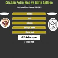 Cristian Petre Nica vs Adria Gallego h2h player stats