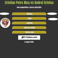 Cristian Petre Nica vs Andrei Cristea h2h player stats